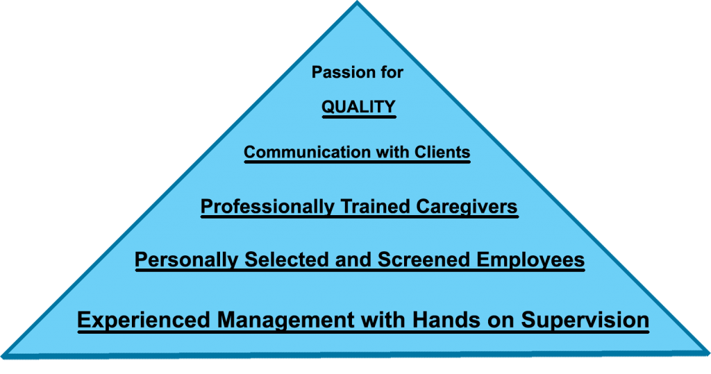 Pyramid of Excellent for Providing Care sets Golden Heart Apart for Other Homecare Agencies